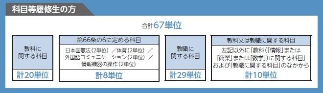 北海道情報大学 通信教育部「2015年度 入学志願要項」P56