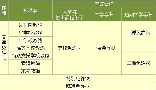 教員免許状の種類